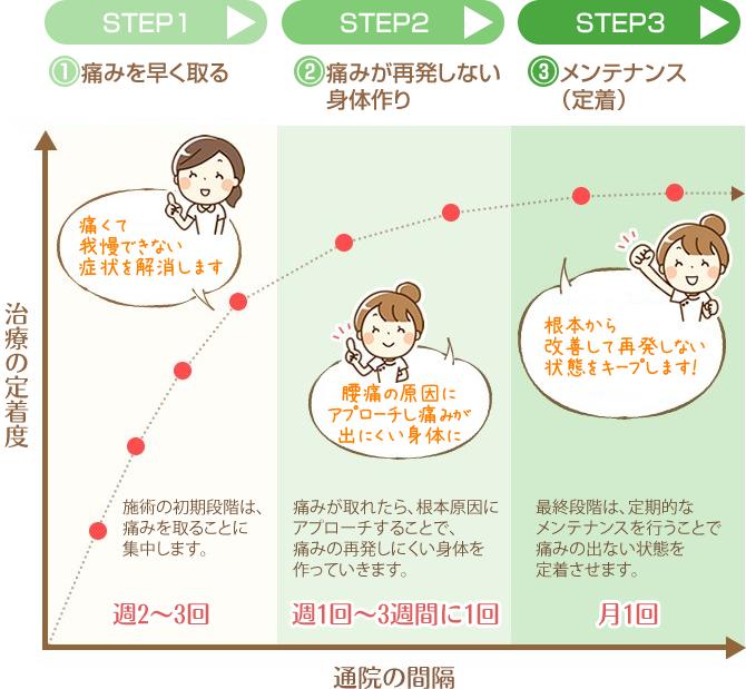 通院方針の説明画像